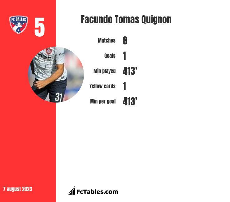 Facundo Tomas Quignon infographic