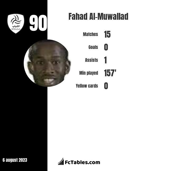 Fahad Al-Muwallad infographic