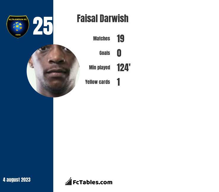 Faisal Darwish infographic