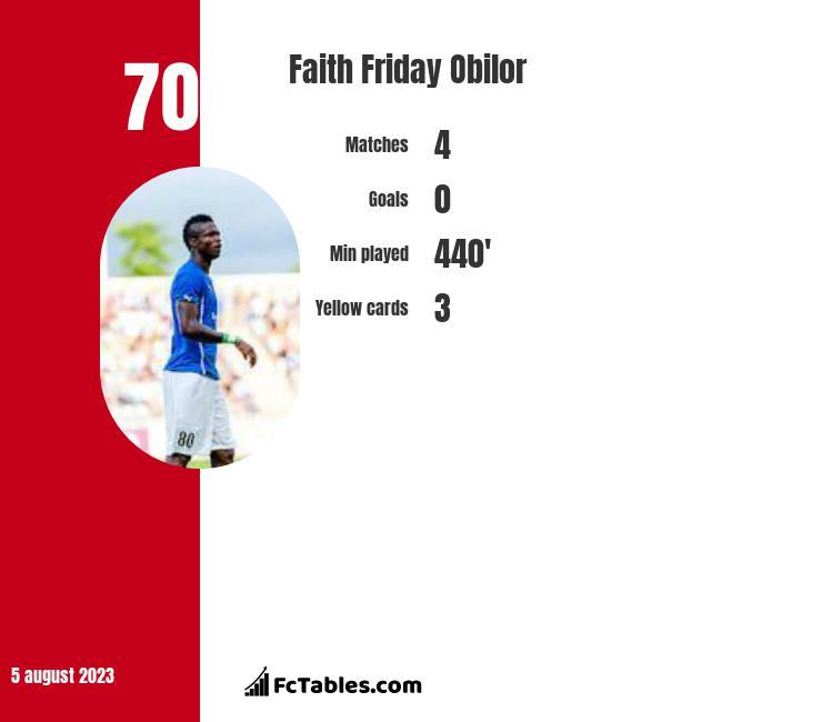 Faith Friday Obilor infographic