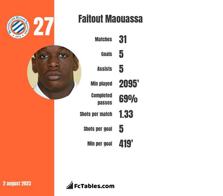 Faitout Maouassa infographic