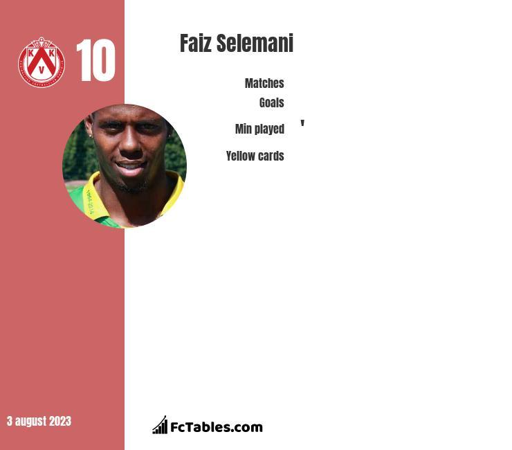 Faiz Selemani infographic