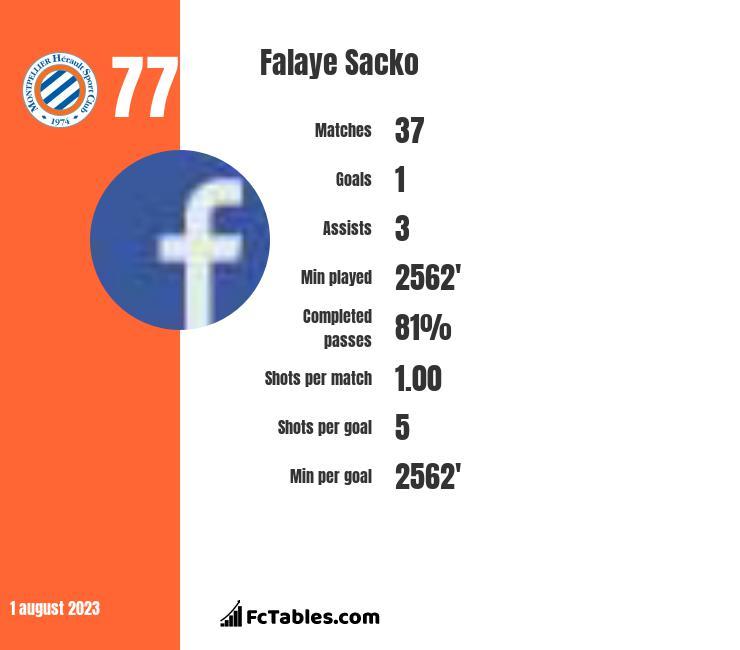 Falaye Sacko infographic
