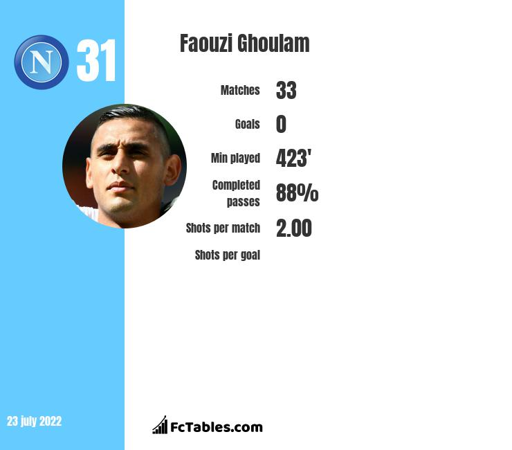 Faouzi Ghoulam infographic