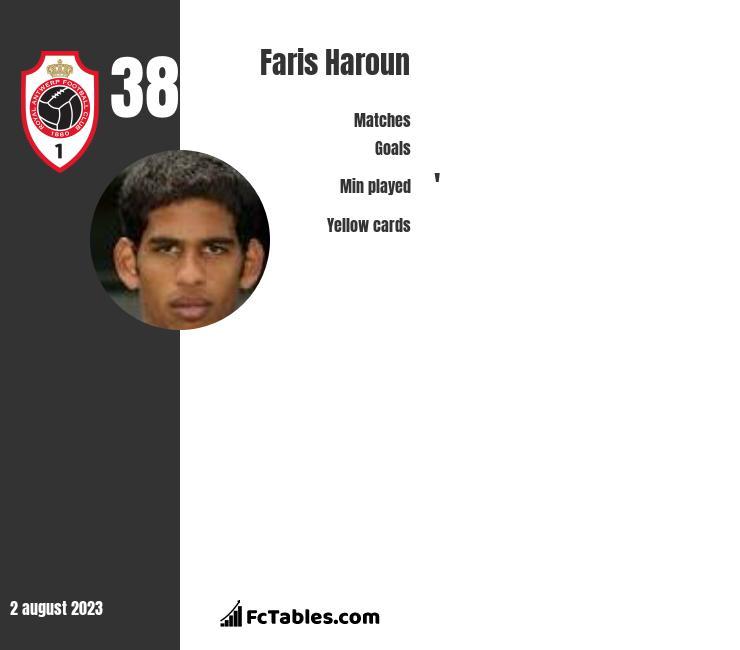 Faris Haroun infographic