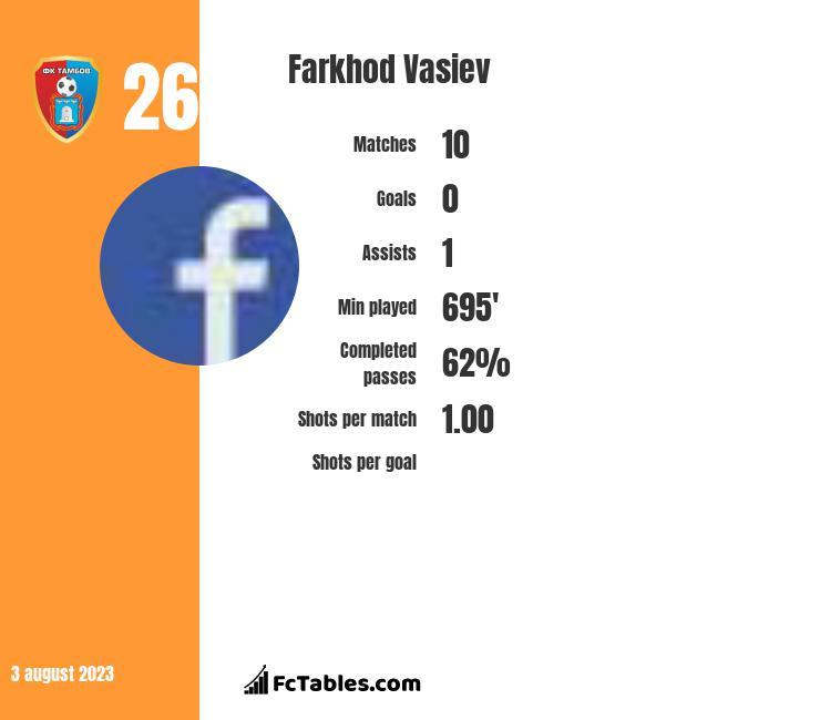 Farkhod Vasiev infographic