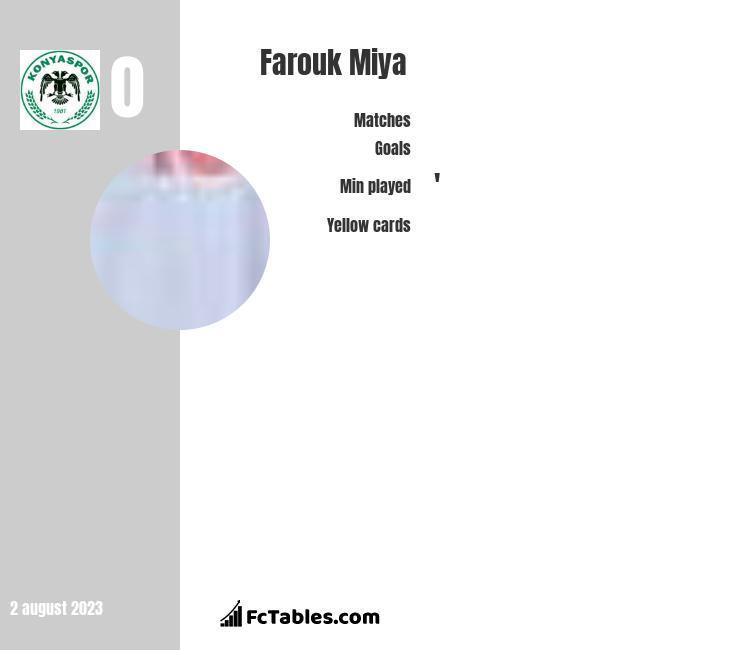 Farouk Miya infographic