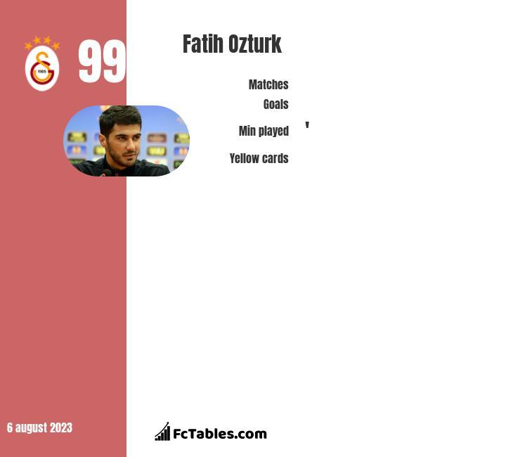 Fatih Ozturk infographic