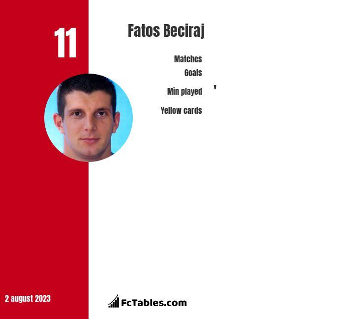 Fatos Beciraj infographic