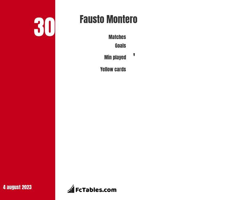 Fausto Montero infographic