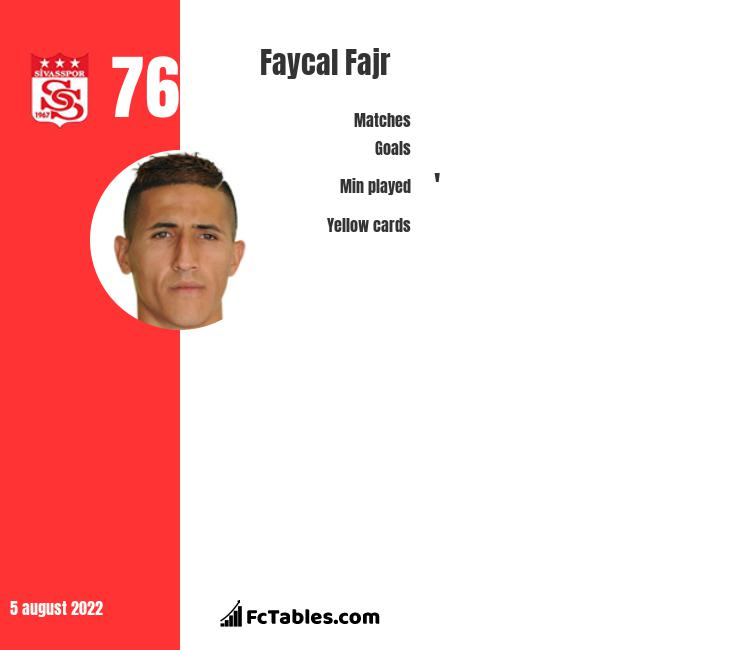 Faycal Fajr infographic