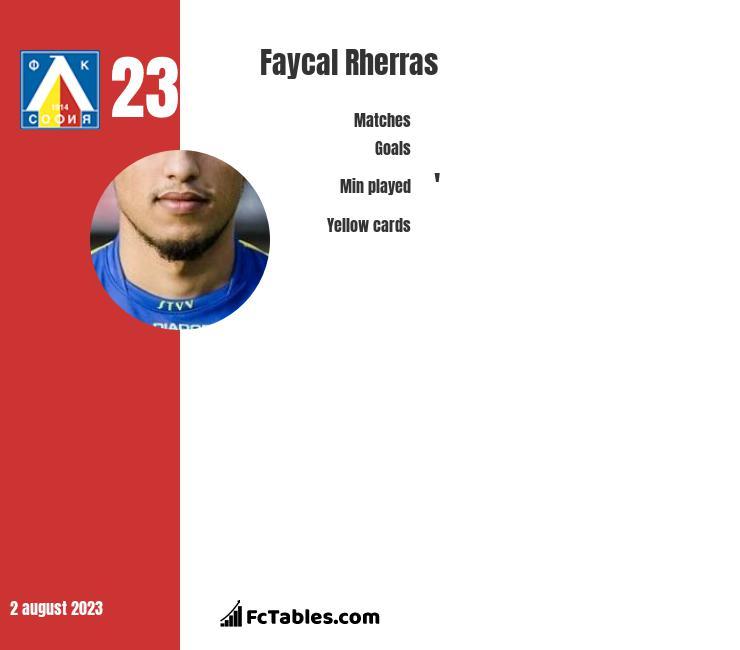 Faycal Rherras infographic