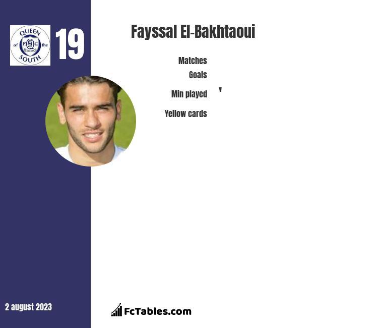 Fayssal El-Bakhtaoui infographic