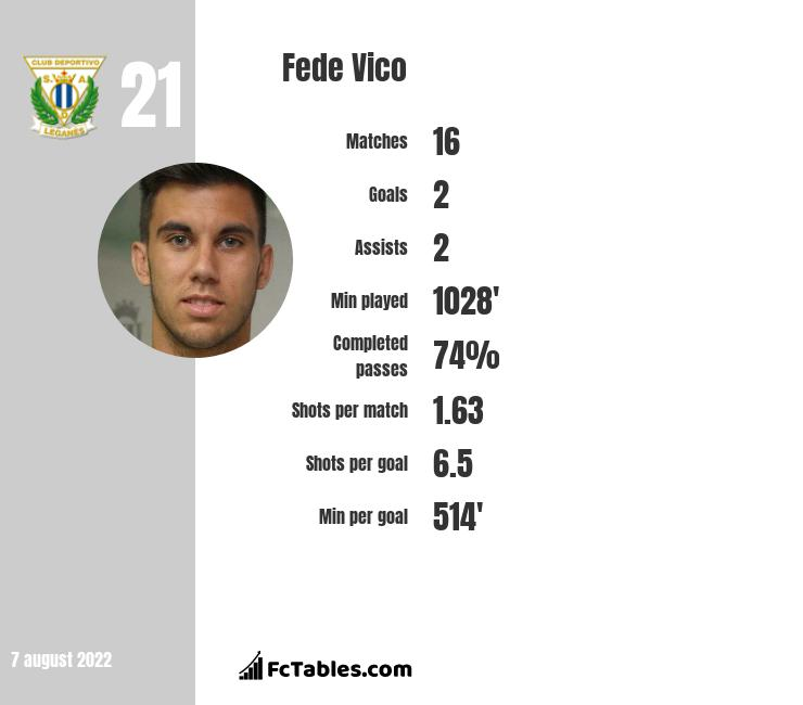 Fede Vico infographic