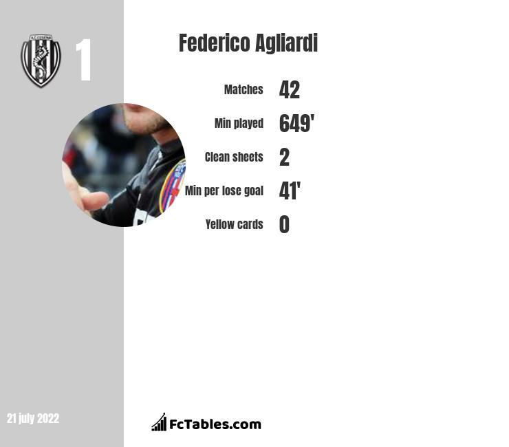 Federico Agliardi infographic