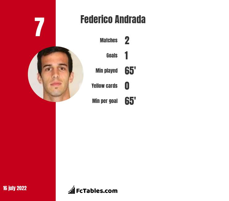 Federico Andrada infographic