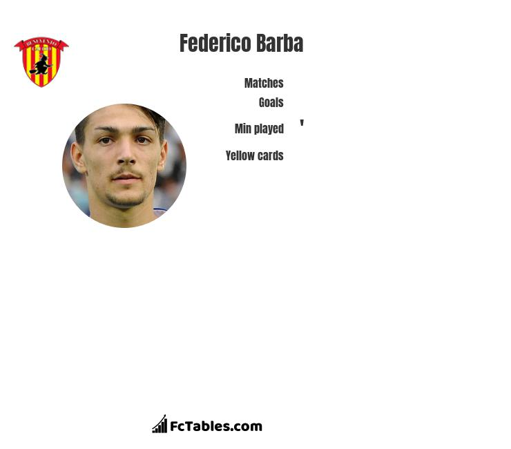 Federico Barba infographic statistics for Benevento