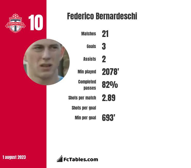 Federico Bernardeschi stats