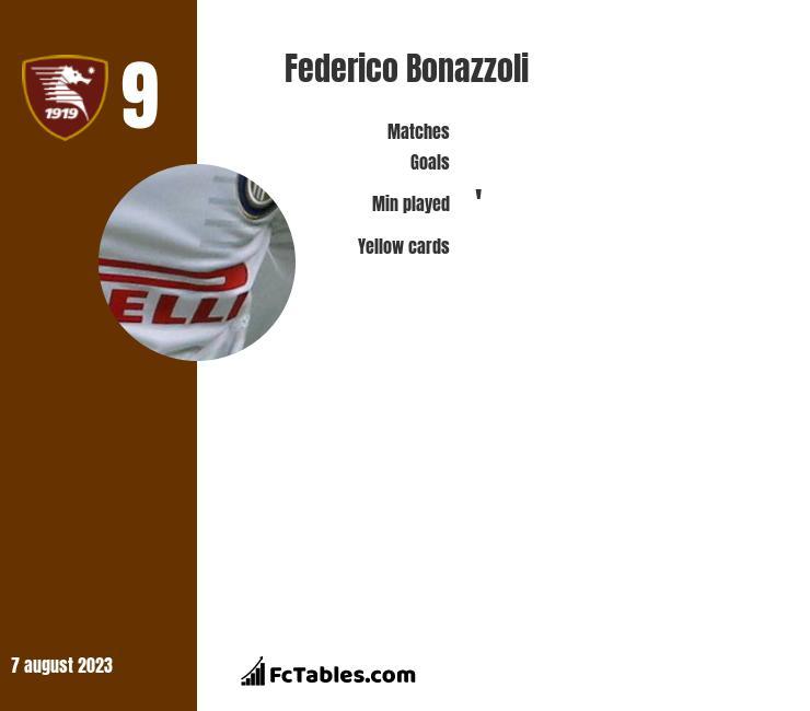 Federico Bonazzoli infographic