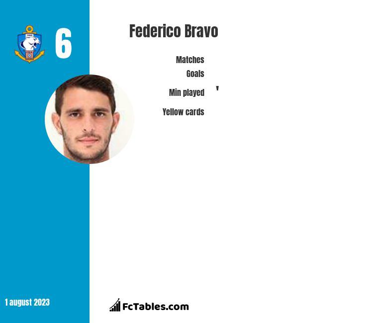 Federico Bravo infographic