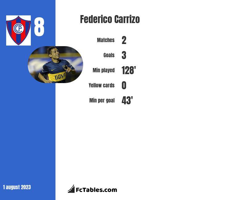 Federico Carrizo infographic