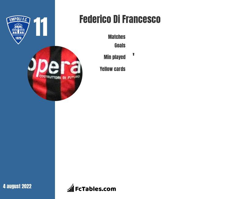Federico Di Francesco infographic statistics for SPAL