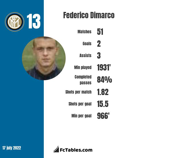 Federico Dimarco infographic