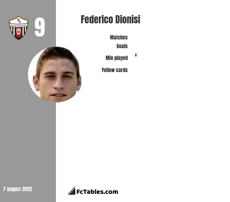 Federico Dionisi infographic