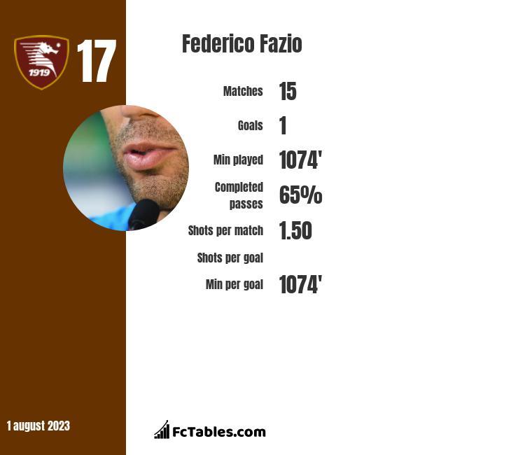 Federico Fazio infographic