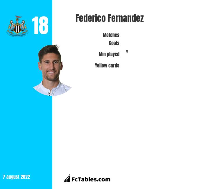 Federico Fernandez infographic statistics for Newcastle United