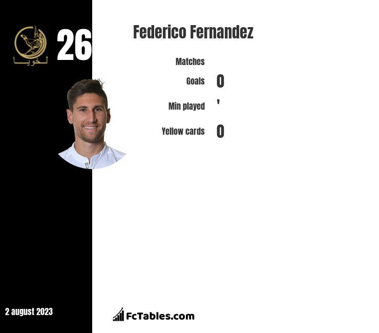 Federico Fernandez infographic