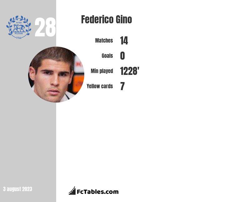 Federico Gino infographic