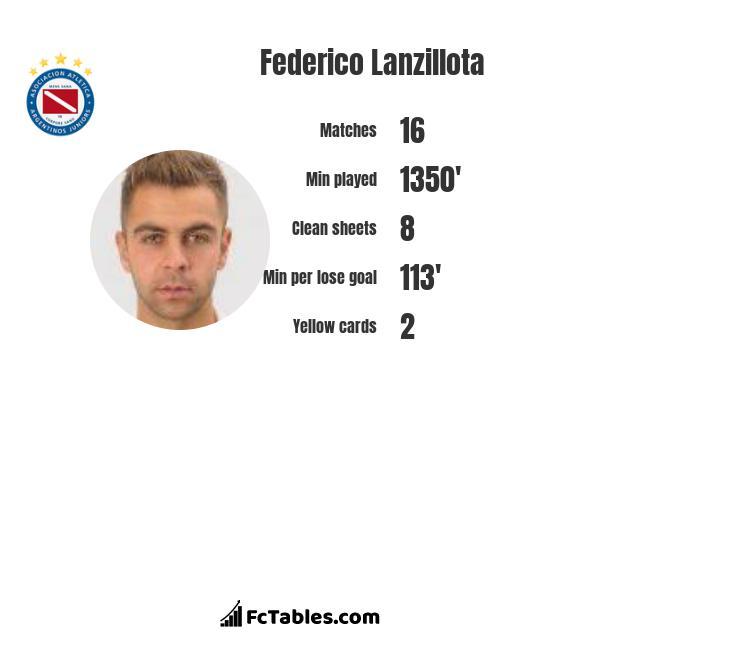 Federico Lanzillota infographic