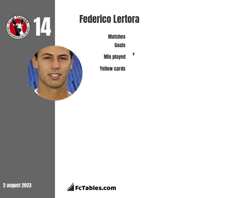 Federico Lertora infographic