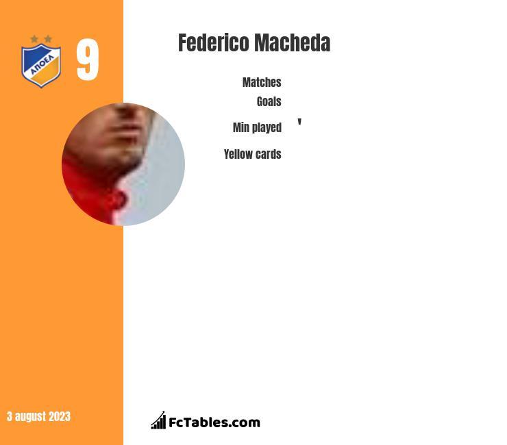 Federico Macheda infographic