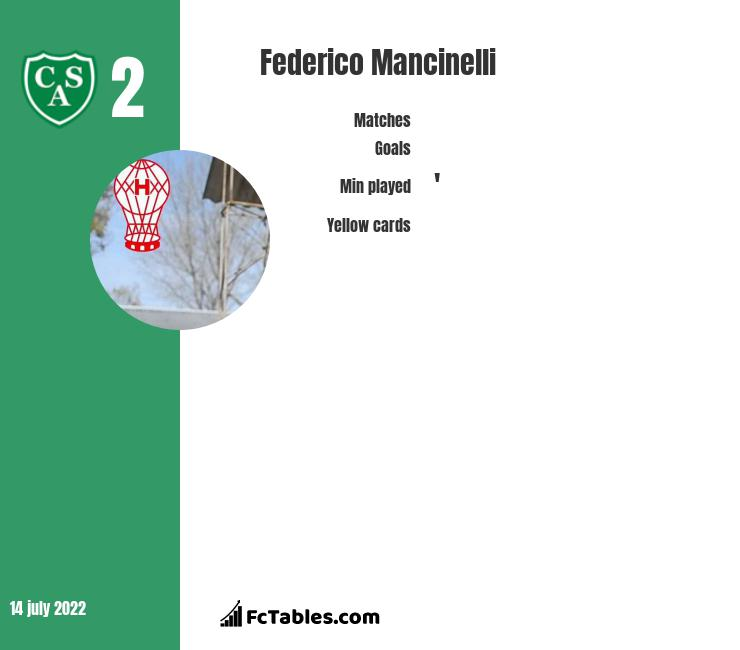 Federico Mancinelli infographic