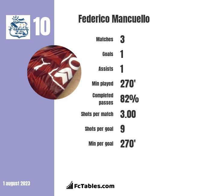 Federico Mancuello infographic