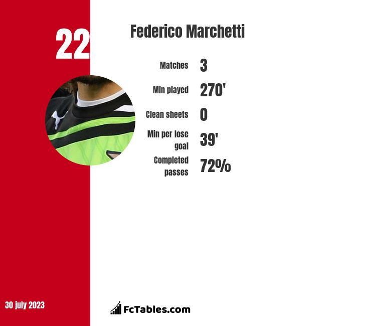 Federico Marchetti infographic