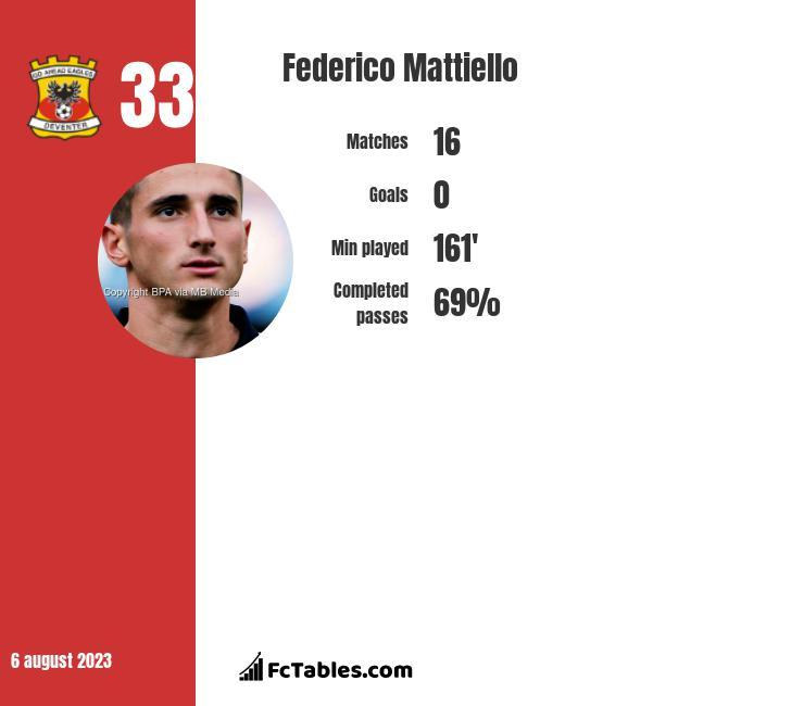 Federico Mattiello infographic