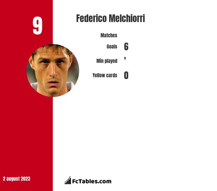 Federico Melchiorri infographic