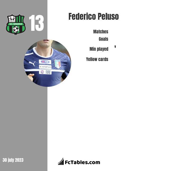 Federico Peluso infographic