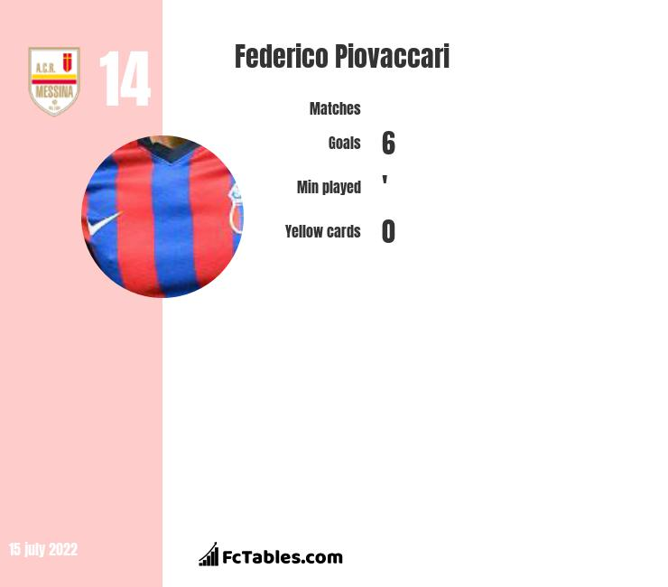 Federico Piovaccari infographic