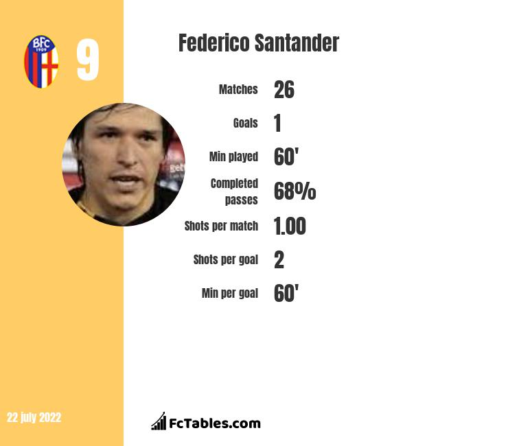 Federico Santander infographic