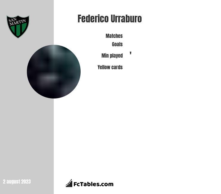 Federico Urraburo stats