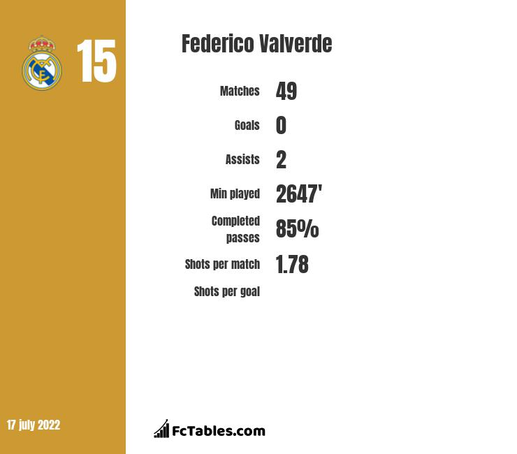 Federico Valverde infographic statistics for Real Madrid