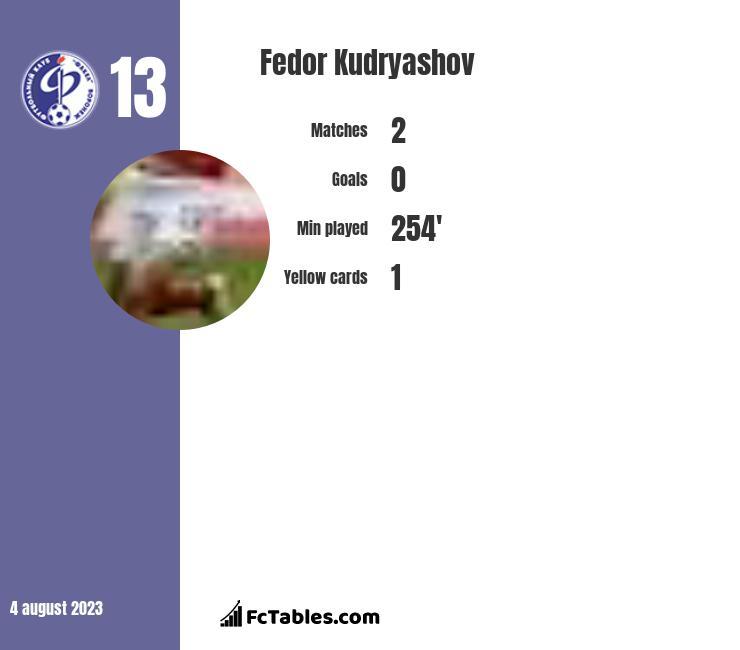 Fedor Kudryashov infographic