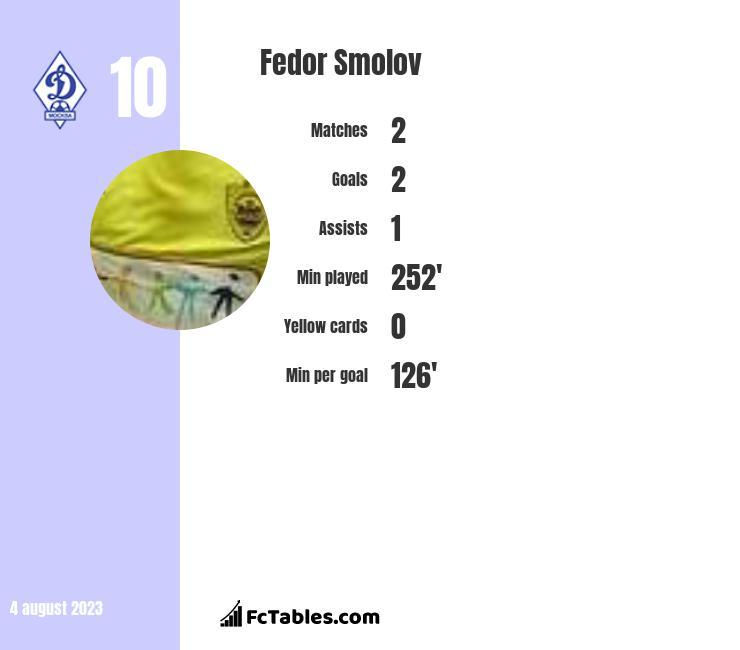 Fedor Smolov infographic