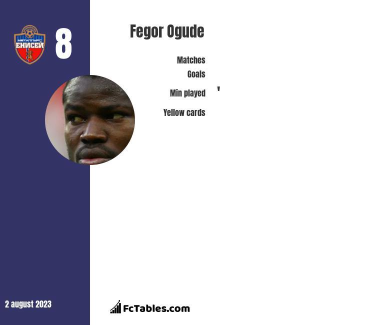 Fegor Ogude infographic