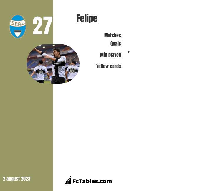 Felipe infographic