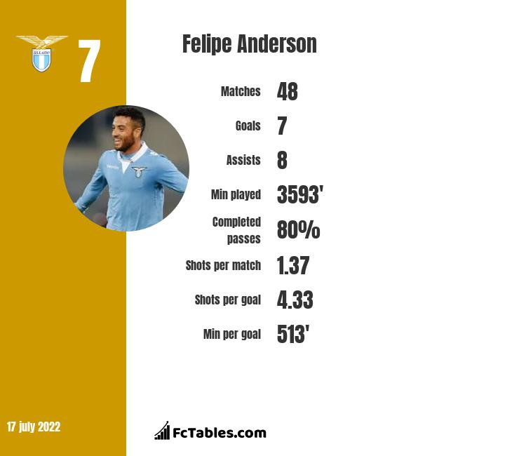 Felipe Anderson infographic statistics for West Ham United